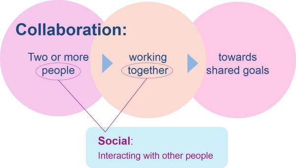 Social and collaboration defined DWG