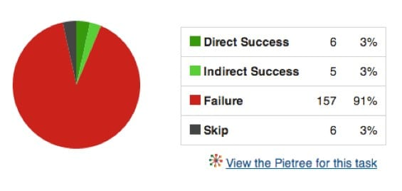 Intranet tree testing analysis - results pie chart - DWG